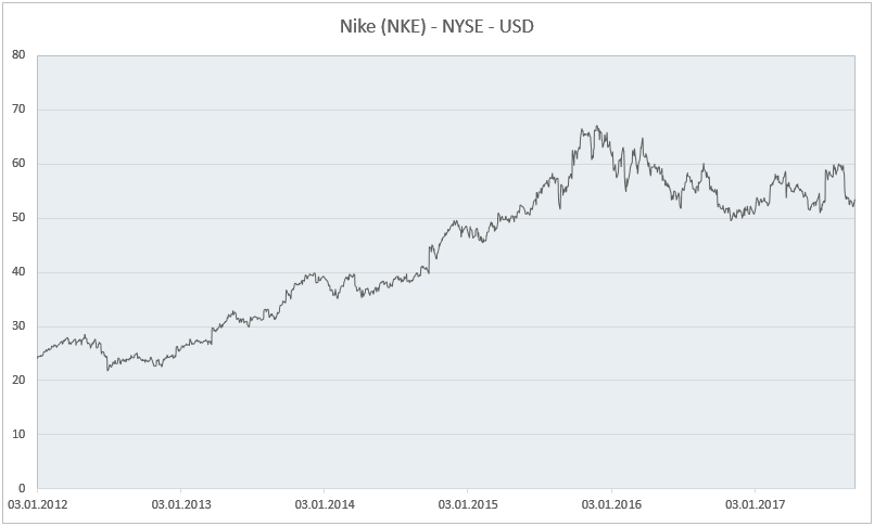 Langzeitchart Nike (NKE)